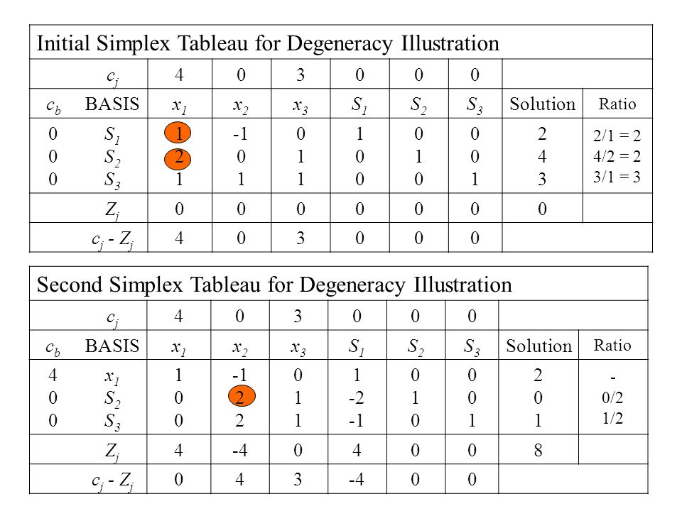 Initial Simplex Tableau for Degeneracy Illustration cjcj 403000 cbcb BASISx1x1 x2x2 x3x3 S1S1 S2S2 S3S3 Solution Ratio 000000 S1S2S3S1S2S3 121121 0 1 011011 100100 010010 001001 243243 2/1 = 2 4/2 = 2 3/1 = 3 ZjZj 0000000 c j - Z j 403000 Second Simplex Tableau for Degeneracy Illustration cjcj 403000 cbcb BASISx1x1 x2x2 x3x3 S1S1 S2S2 S3S3 Solution Ratio 400400 x1S2S3x1S2S3 100100 2 011011 1 -2 010010 001001 201201 - 0/2 1/2 ZjZj 4-404008 c j - Z j 043-400
