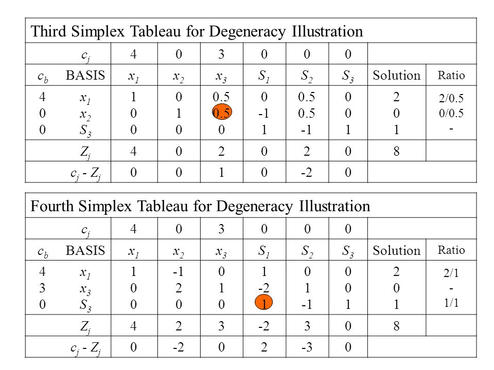 Third Simplex Tableau for Degeneracy Illustration cjcj 403000 cbcb BASISx1x1 x2x2 x3x3 S1S1 S2S2 S3S3 Solution Ratio 400400 x1x2S3x1x2S3 100100 010010 0.5 0 1 0.5 001001 201201 2/0.5 0/0.5 - ZjZj 4020208 c j - Z j 0010-20 Fourth Simplex Tableau for Degeneracy Illustration cjcj 403000 cbcb BASISx1x1 x2x2 x3x3 S1S1 S2S2 S3S3 Solution Ratio 430430 x1x3S3x1x3S3 100100 2 0 010010 1 -2 1 0 1 001001 201201 2/1 - 1/1 ZjZj 423-2308 c j - Z j 0-202-30