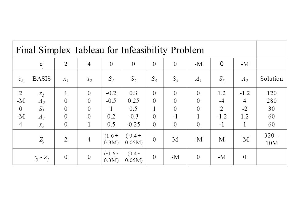 Final Simplex Tableau for Infeasibility Problem cjcj 240000-M 0 cbcb BASISx1x1 x2x2 S1S1 S2S2 S3S3 S4S4 A1A1 S5S5 A2A2 Solution 2 -M 0 -M 4 x1A2S3A1x2