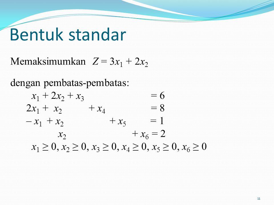 11 Bentuk standar Memaksimumkan Z = 3x 1 + 2x 2 dengan pembatas-pembatas: x 1 + 2x 2 + x 3 = 6 2x 1 + x 2 + x 4 = 8 – x 1 + x 2 + x 5 = 1 x 2 + x 6 =