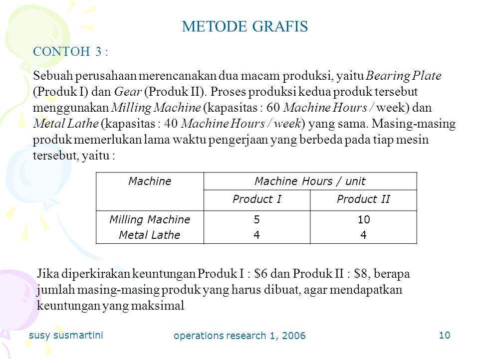 susy susmartini operations research 1, 2006 10 METODE GRAFIS CONTOH 3 : Sebuah perusahaan merencanakan dua macam produksi, yaitu Bearing Plate (Produk I) dan Gear (Produk II).