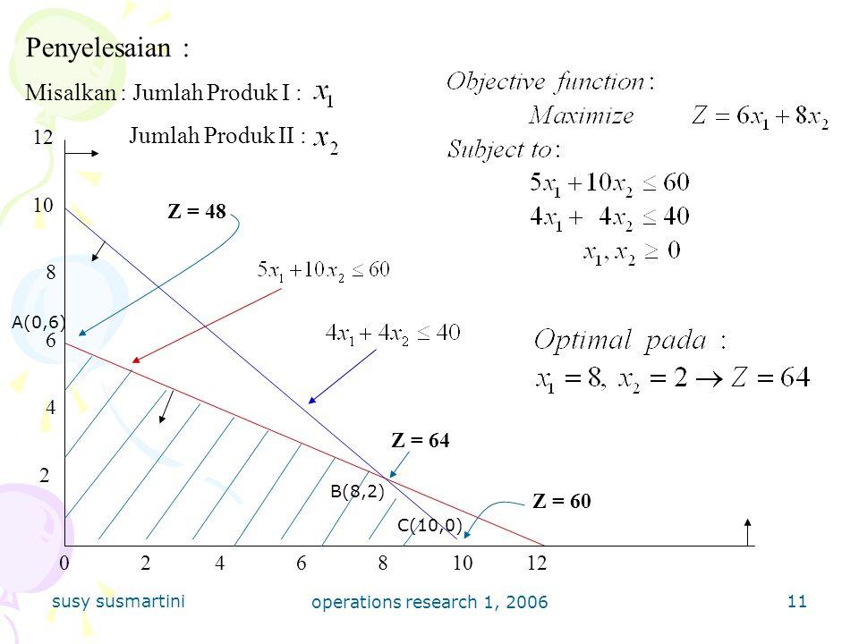 susy susmartini operations research 1, 2006 11 Penyelesaian : Misalkan : Jumlah Produk I : Jumlah Produk II : 2 4681012 10 8 6 4 2 0 Z = 48 Z = 64 Z = 60 A(0,6) B(8,2) C(10,0)