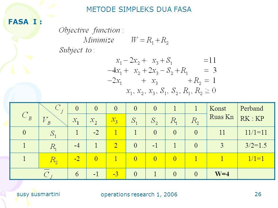 susy susmartini operations research 1, 2006 26 METODE SIMPLEKS DUA FASA FASA I : 0000011Konst Ruas Kn Perband RK : KP 01-2110001111/1=11 1-41201033/2=1.5 1-201000111/1=1 6-30100W=4