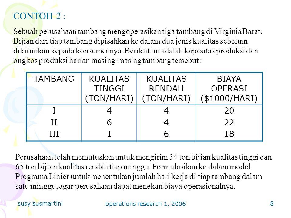 susy susmartini operations research 1, 2006 19 32000Konst Ruas Kanan Perband Konst RK:Kolom Pivot 31010044/1=4 00051-355/5=1 201-20122/-2=-1 0010Z=16 Var Basis 32000Konst Ruas Kanan Optimal pada = 3 = 4 Z=17 3100-1/53/53 00011/5-3/51 20102/5-1/54 000 -7/5Z=17 Var Basis