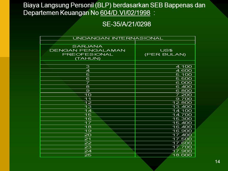 13 Lanjutan… 2.Untuk pengadaan jasa konsultan, HPS/OE terdiri dari dua komponen: a.Biaya Langsung Personil (remuneration): 1)Tenaga Ahli  Disiplin il