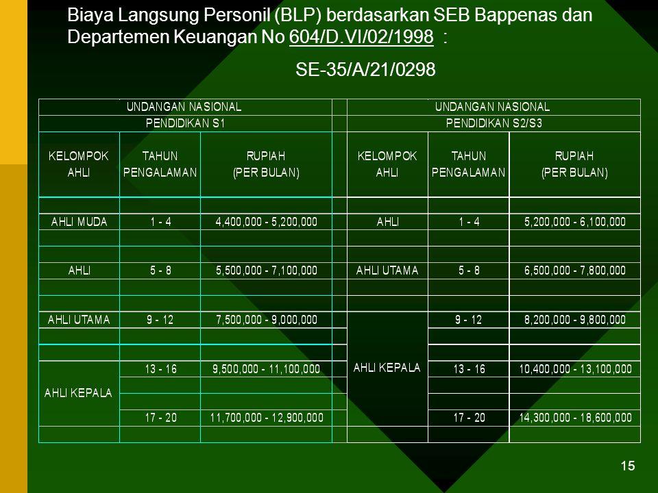 14 Biaya Langsung Personil (BLP) berdasarkan SEB Bappenas dan Departemen Keuangan No 604/D.VI/02/1998 : SE-35/A/21/0298