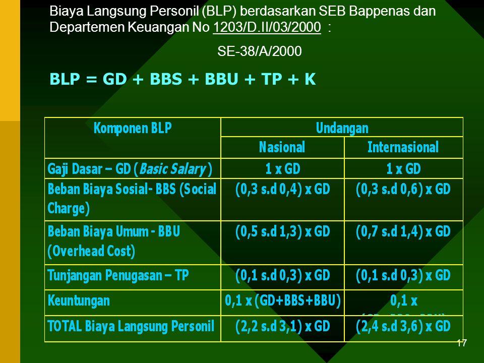 16 Biaya Langsung Personil (BLP) Tenaga Pendukung/Bulan berdasarkan SEB Bappenas dan Departemen Keuangan No 604/D.VI/02/1998 : SE-35/A/21/0298 NOPERSO