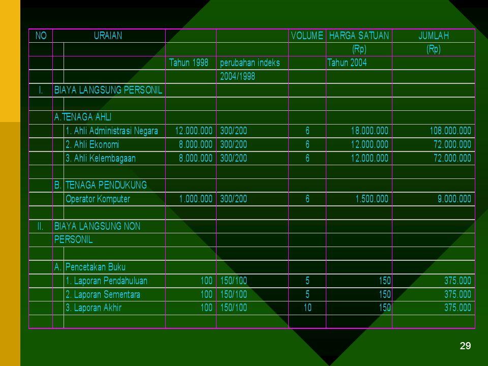 28 TEKNIS (Lanjutan) 2. Menggunakan Indeks Harga Indeks harga waktu A Harga di waktu A = Harga di waktu B x ------------------------------- Indeks har