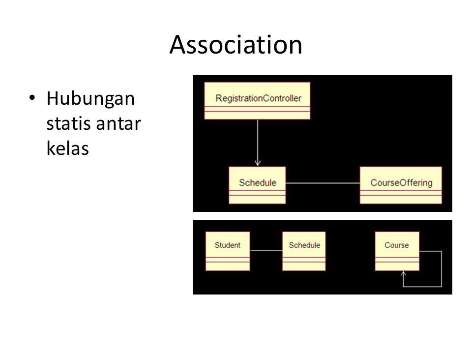 Association Hubungan statis antar kelas