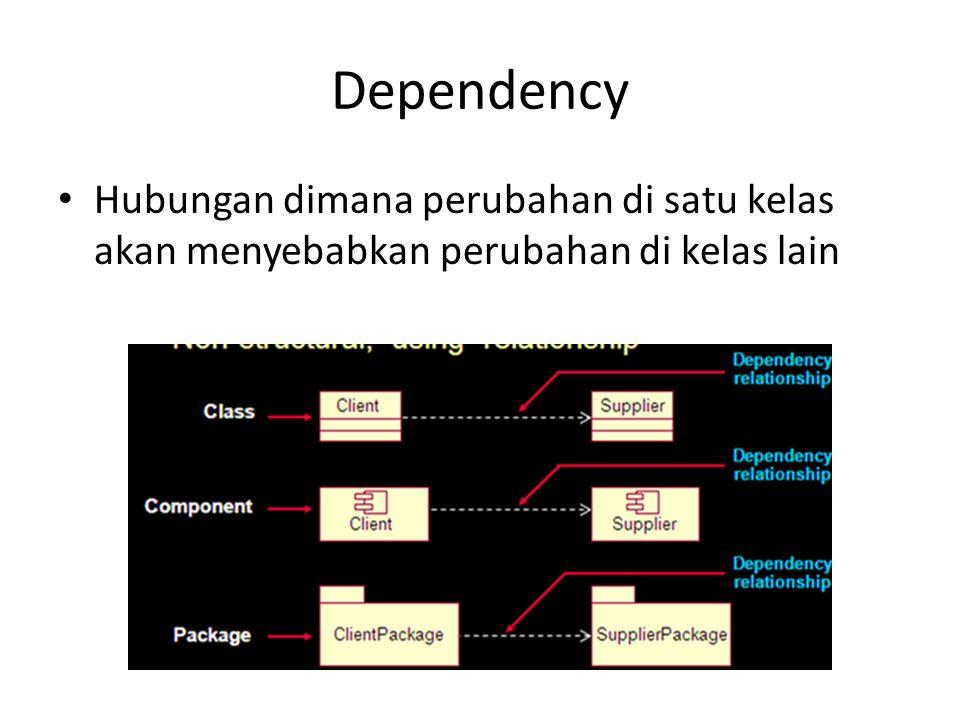 Dependency Hubungan dimana perubahan di satu kelas akan menyebabkan perubahan di kelas lain