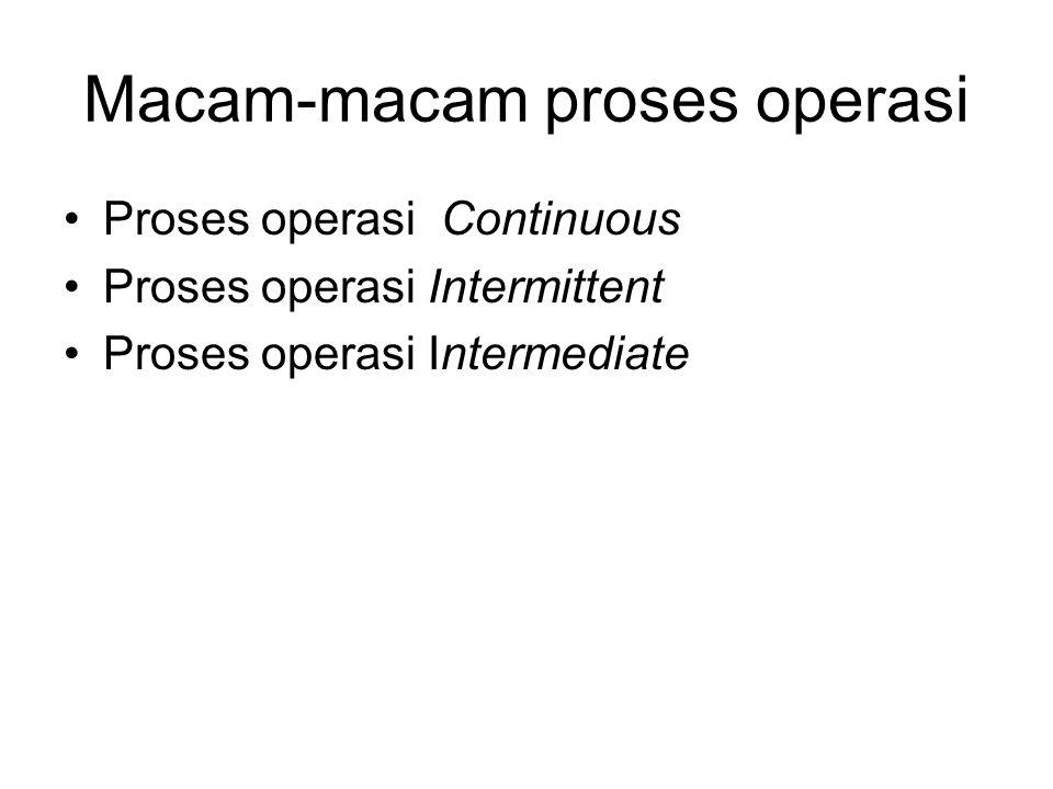 Macam-macam proses operasi Proses operasi Continuous Proses operasi Intermittent Proses operasi Intermediate