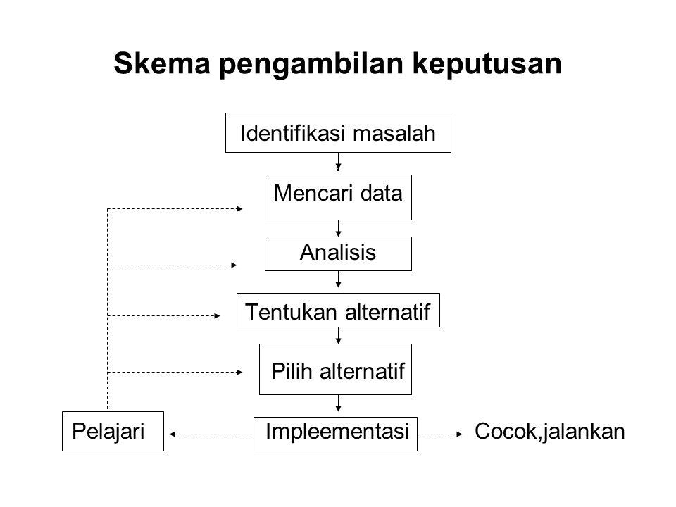 Skema pengambilan keputusan Identifikasi masalah. Mencari data Analisis Tentukan alternatif Pilih alternatif Pelajari Impleementasi Cocok,jalankan