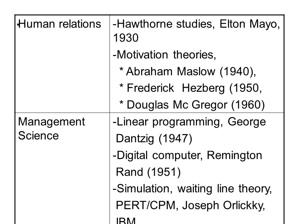 . Human relations-Hawthorne studies, Elton Mayo, 1930 -Motivation theories, * Abraham Maslow (1940), * Frederick Hezberg (1950, * Douglas Mc Gregor (1