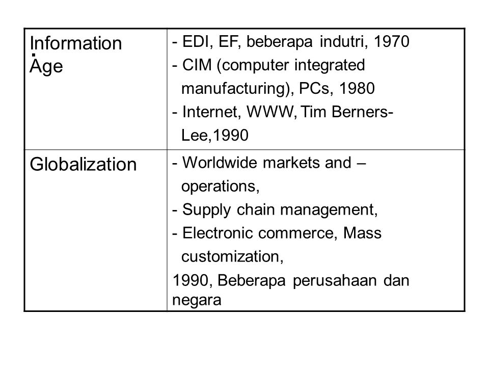 . Information Age - EDI, EF, beberapa indutri, 1970 - CIM (computer integrated manufacturing), PCs, 1980 - Internet, WWW, Tim Berners- Lee,1990 Global