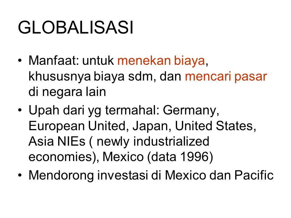 GLOBALISASI Manfaat: untuk menekan biaya, khususnya biaya sdm, dan mencari pasar di negara lain Upah dari yg termahal: Germany, European United, Japan, United States, Asia NIEs ( newly industrialized economies), Mexico (data 1996) Mendorong investasi di Mexico dan Pacific