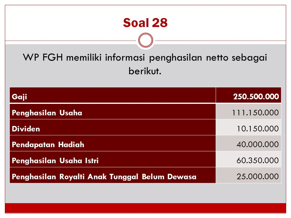 Soal 28 WP FGH memiliki informasi penghasilan netto sebagai berikut. Gaji 250.500.000 Penghasilan Usaha 111.150.000 Dividen10.150.000 Pendapatan Hadia