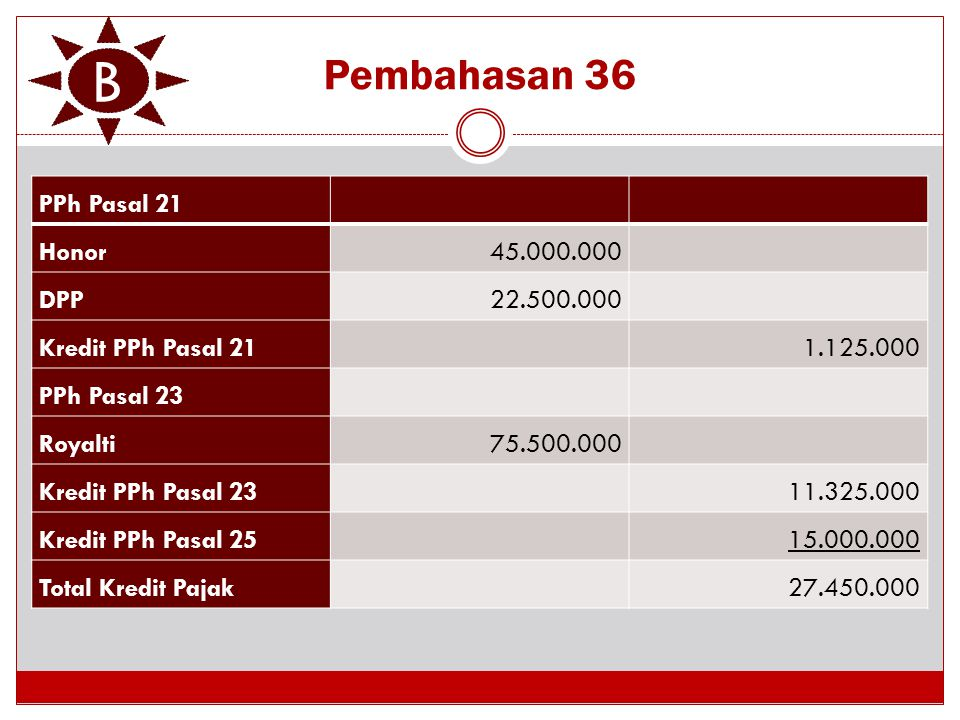 Pembahasan 36 PPh Pasal 21 Honor45.000.000 DPP22.500.000 Kredit PPh Pasal 211.125.000 PPh Pasal 23 Royalti75.500.000 Kredit PPh Pasal 2311.325.000 Kre