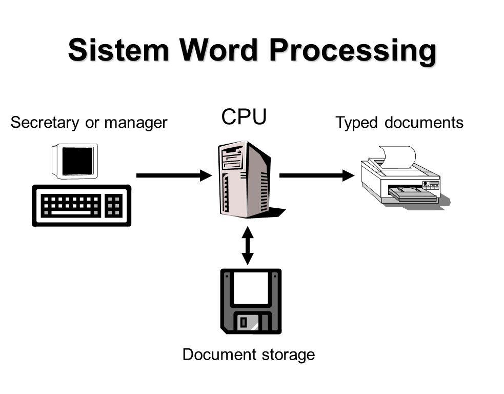 Sistem Word Processing Secretary or manager Document storage CPU Typed documents
