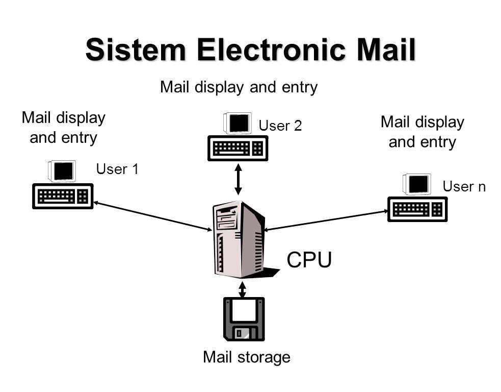 Sistem Electronic Mail Mail storage CPU Mail display and entry Mail display and entry Mail display and entry User 1 User 2 User n