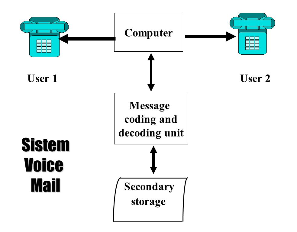 Computer Message coding and decoding unit User 1User 2 Secondary storage SistemVoiceMail
