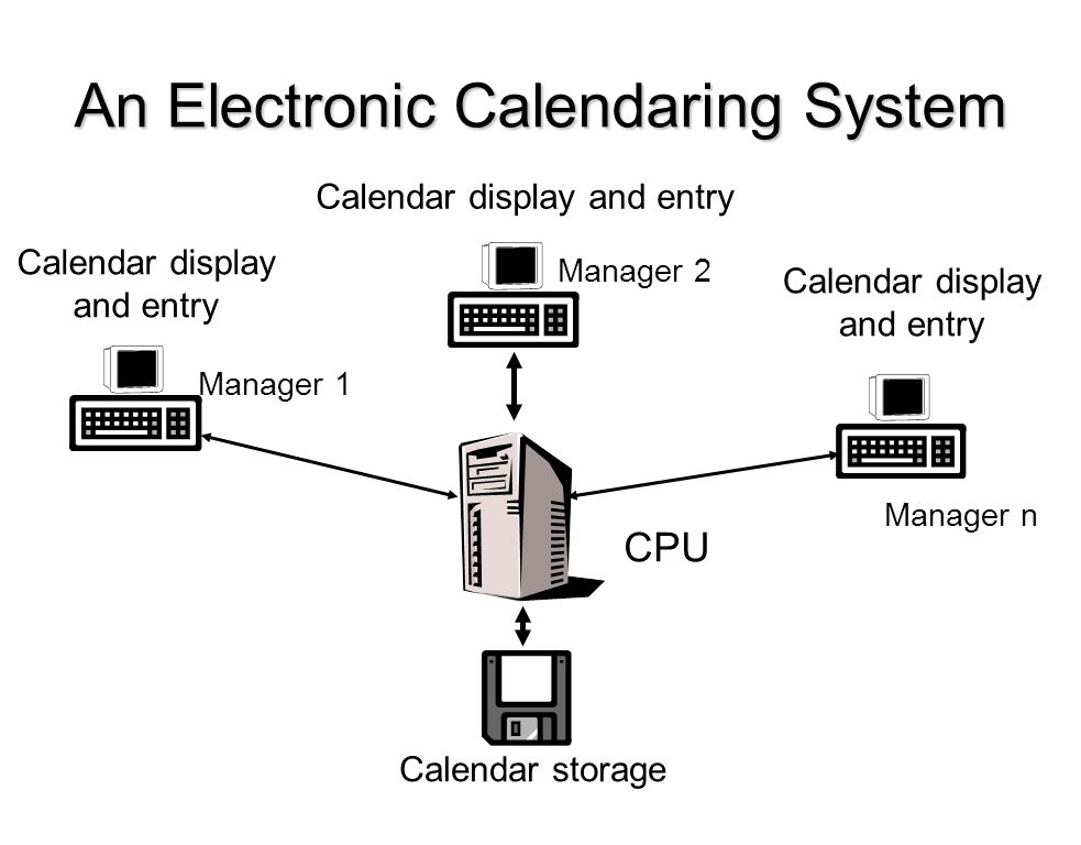 An Electronic Calendaring System Calendar storage CPU Calendar display and entry Calendar display and entry Calendar display and entry Manager 1 Manager 2 Manager n