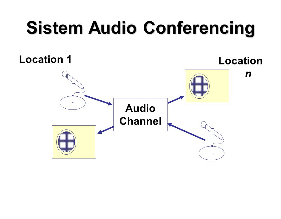 Sistem Audio Conferencing Audio Channel Location 1 Location n