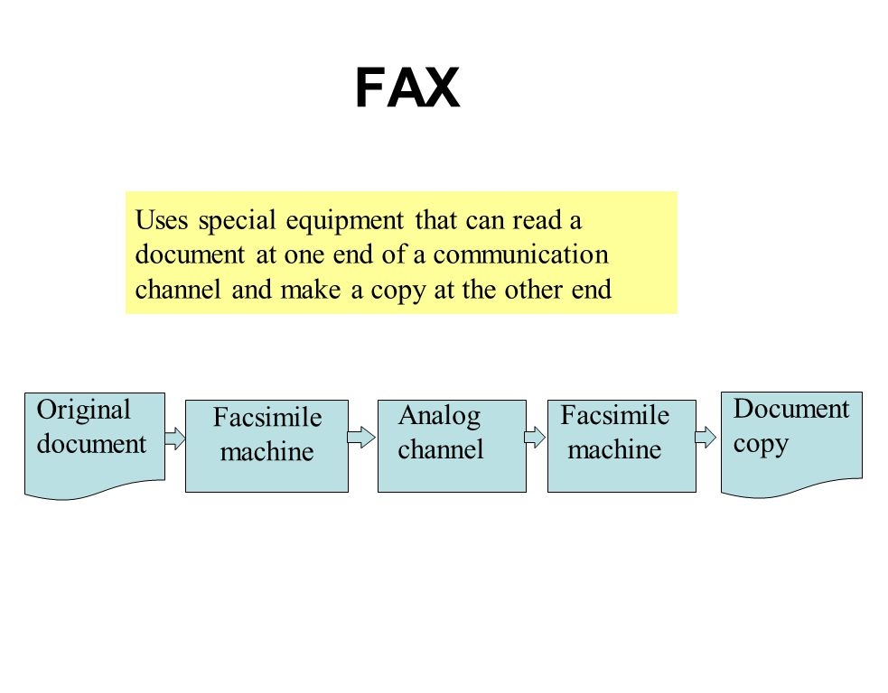 FAX Uses special equipment that can read a document at one end of a communication channel and make a copy at the other end Original document Facsimile machine Analog channel Facsimile machine Document copy