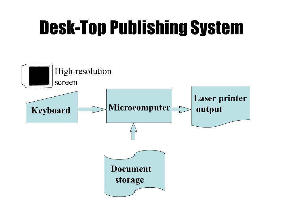 Desk-Top Publishing System High-resolution screen Keyboard Microcomputer Laser printer output Document storage