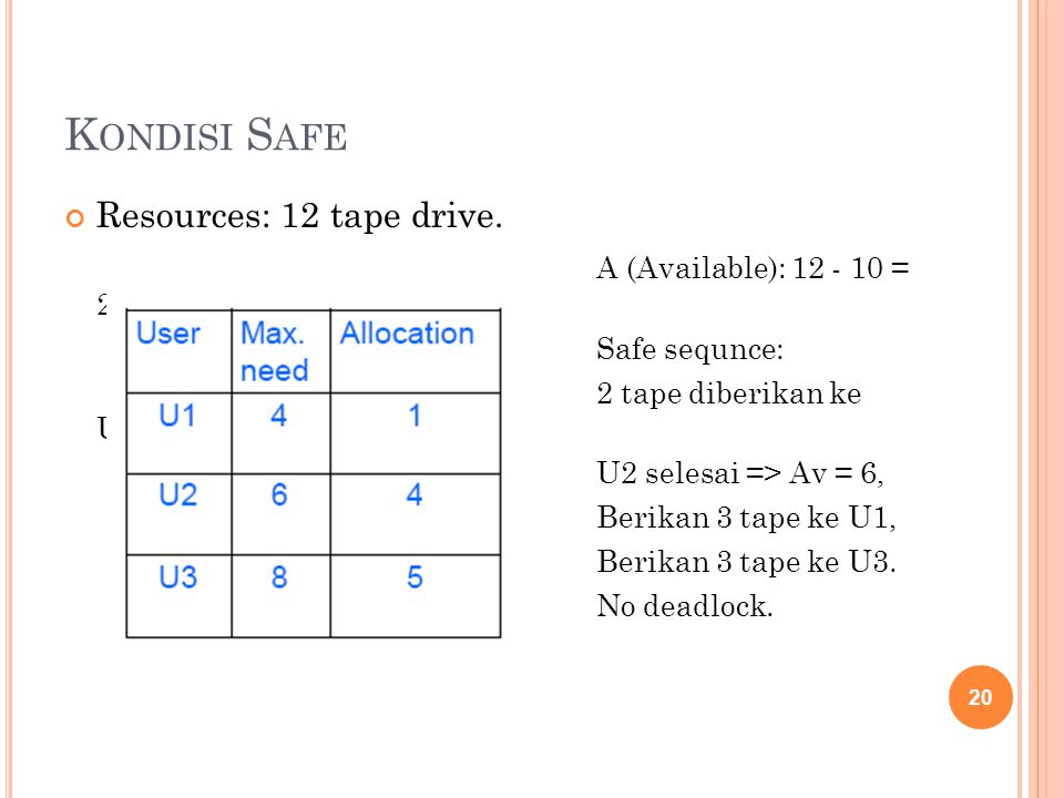 K ONDISI S AFE Resources: 12 tape drive.