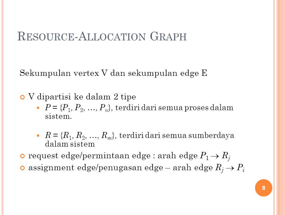 R ESOURCE -A LLOCATION G RAPH Sekumpulan vertex V dan sekumpulan edge E V dipartisi ke dalam 2 tipe P = { P 1, P 2, …, P n }, terdiri dari semua proses dalam sistem.