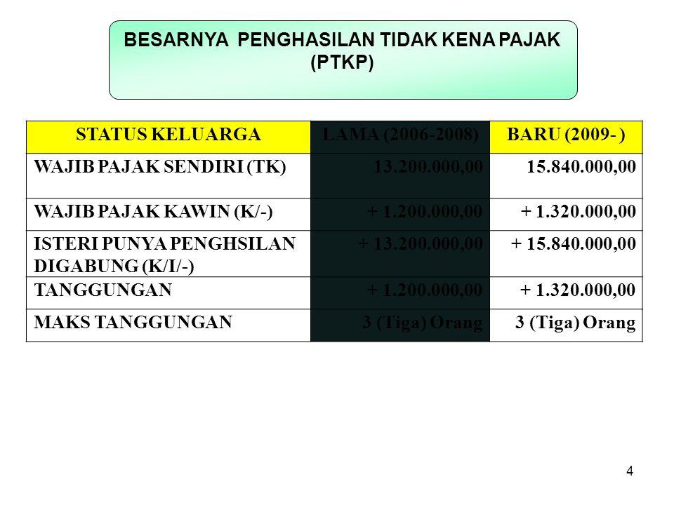 CONTOH PENGHITUNGAN PTKP STATUS KELUARGALAMA (2006-2008)BARU (2009-) SENDIRI (TK) 13,200,000 15,840,000 KAWIN BELUM PUNYA ANAK (K/-) 14,400,000 17,160,000 KAWIN ANAK 2 (K/2) 16,800,000 19,800,000 Contoh : Kawin Anak 2 (K/2) Penghitungan PTKP : + PTKP Dia Sendiri = 15,840,000 + Kawin = 1,320,000 + Tanggungan = 2 x 1.320.000= 2,640,000 Jumlah PTKP = 19,800,000 5