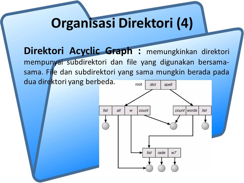 Organisasi Direktori (4) Direktori Acyclic Graph : memungkinkan direktori mempunyai subdirektori dan file yang digunakan bersama- sama. File dan subdi