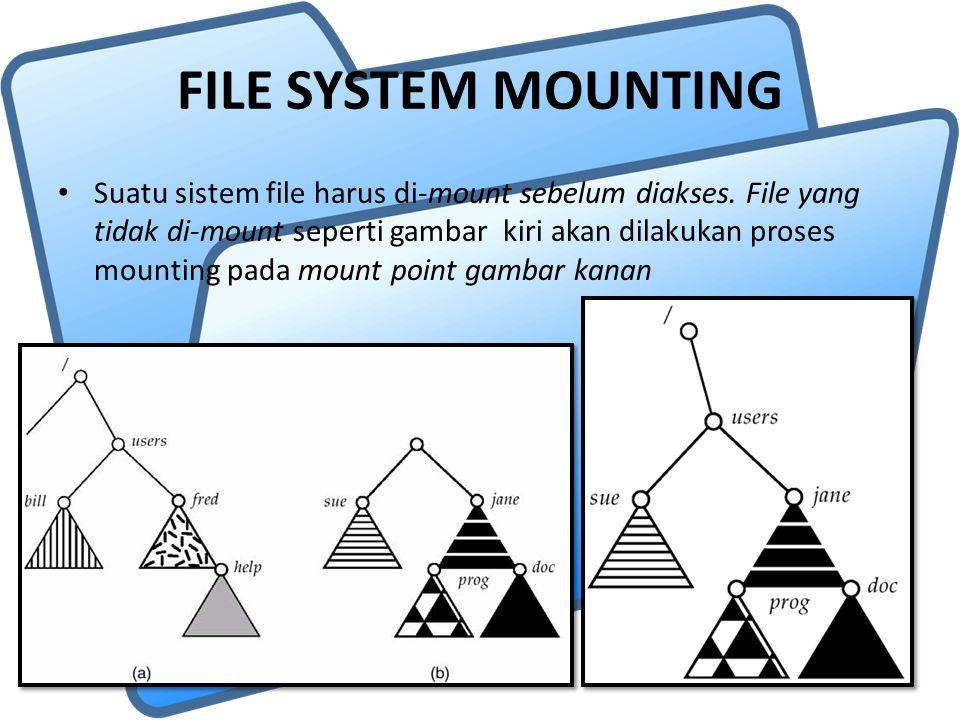 FILE SYSTEM MOUNTING Suatu sistem file harus di-mount sebelum diakses. File yang tidak di-mount seperti gambar kiri akan dilakukan proses mounting pad