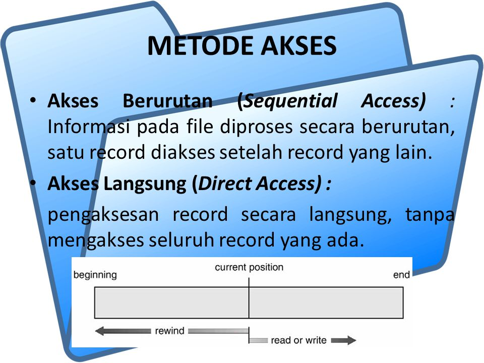 METODE AKSES Akses Berurutan (Sequential Access) : Informasi pada file diproses secara berurutan, satu record diakses setelah record yang lain. Akses