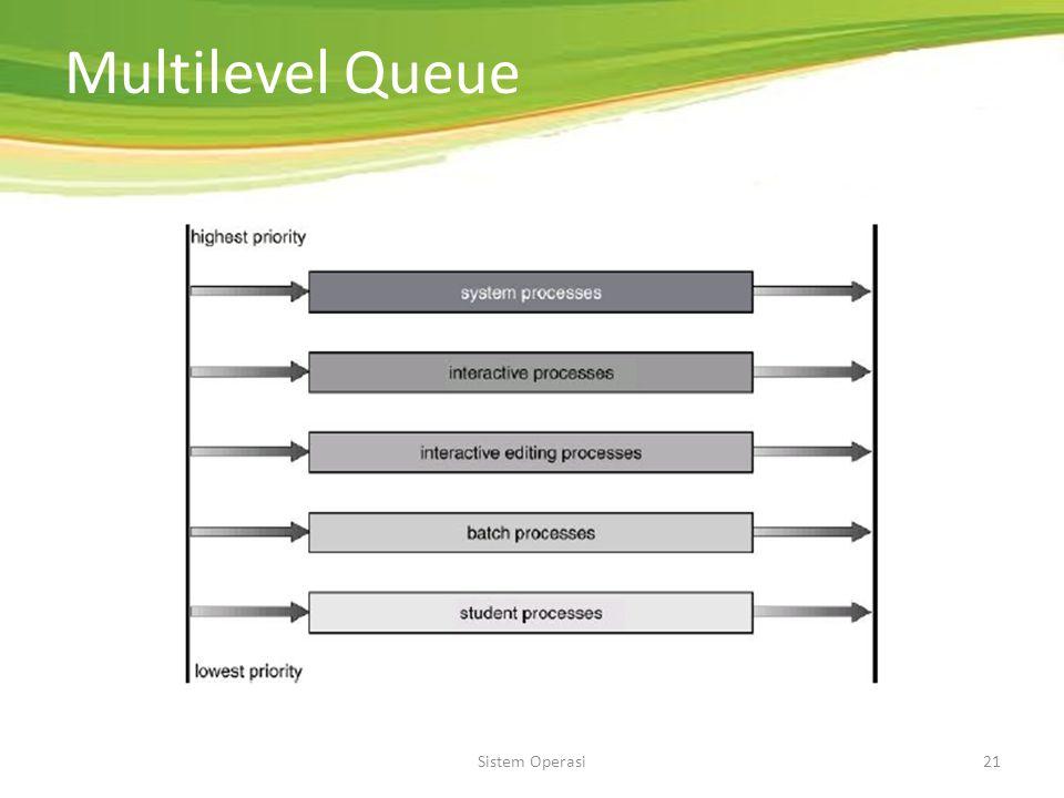 "Sistem Operasi20 Multilevel Queue Kategori proses sesuai dengan sifat proses: – Interaktif (response cepat) – Batch dll Partisi ""ready queue"" dalam be"