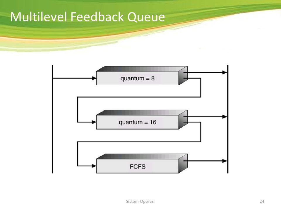 Sistem Operasi23 Multilevel Feedback Queue Semua proses yang baru datang akan diletakkan pada queue 0 ( quantum= 8 ms). Jika suatu proses tidak dapat