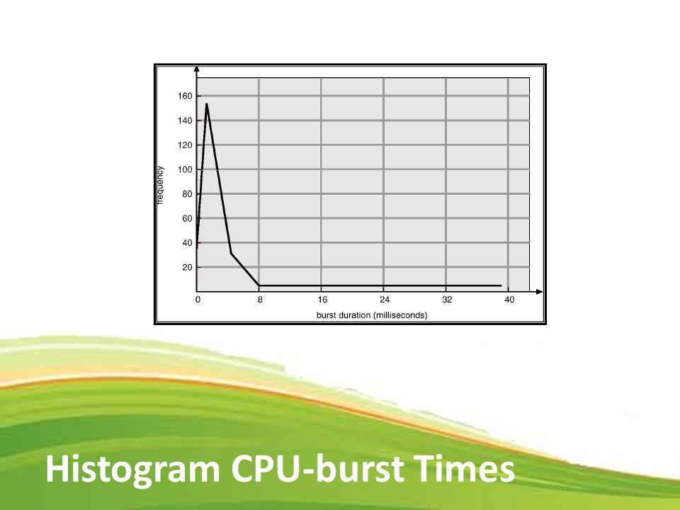 5 Histogram CPU-burst Times