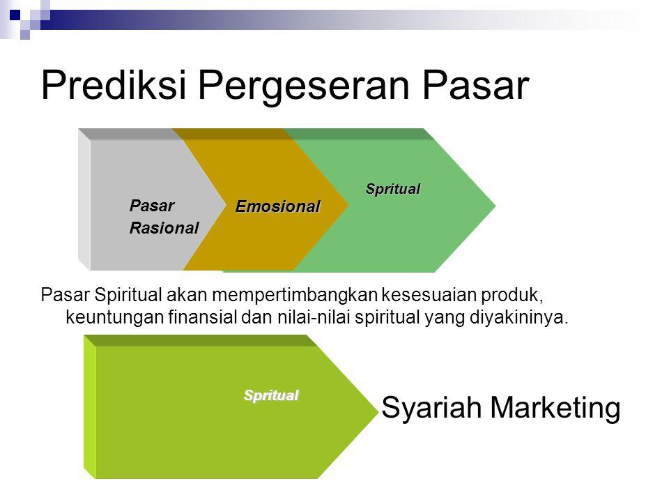 Prediksi Pergeseran Pasar Pasar Spiritual akan mempertimbangkan kesesuaian produk, keuntungan finansial dan nilai-nilai spiritual yang diyakininya.