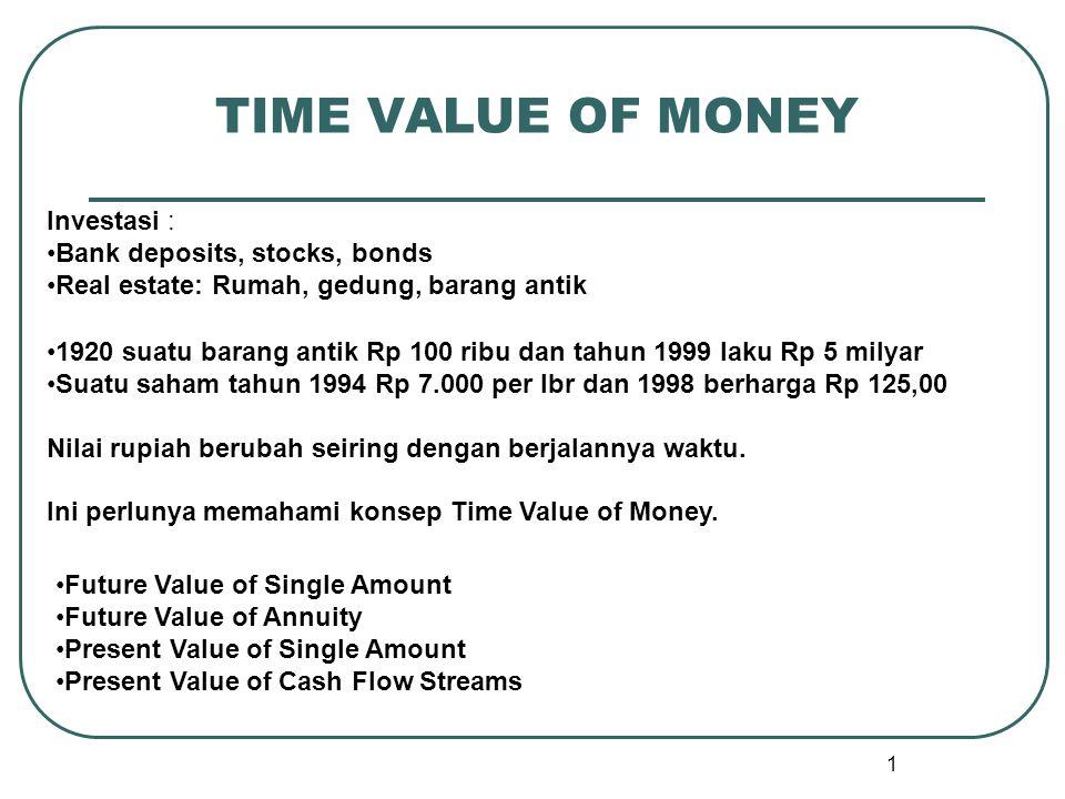 2 # Future Value of Single Amount # Jika Tn A berumur 25 th dan melakukan deposito Rp 200.000,00 dengan tingkat bunga 10 % per tahun.