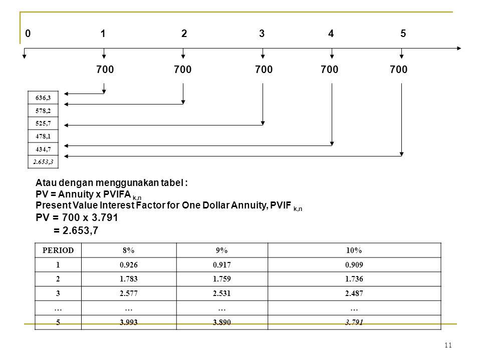 11 0 1 2 3 4 5 700 700 700 700 700 636,3 578,2 525,7 478,1 434,7 2.653,3 Atau dengan menggunakan tabel : PV = Annuity x PVIFA k,n Present Value Interest Factor for One Dollar Annuity, PVIF k,n PV = 700 x 3.791 = 2.653,7 PERIOD8%9%10% 10.9260.9170.909 21.7831.7591.736 32.5772.5312.487 ………… 53.9933.8903.791