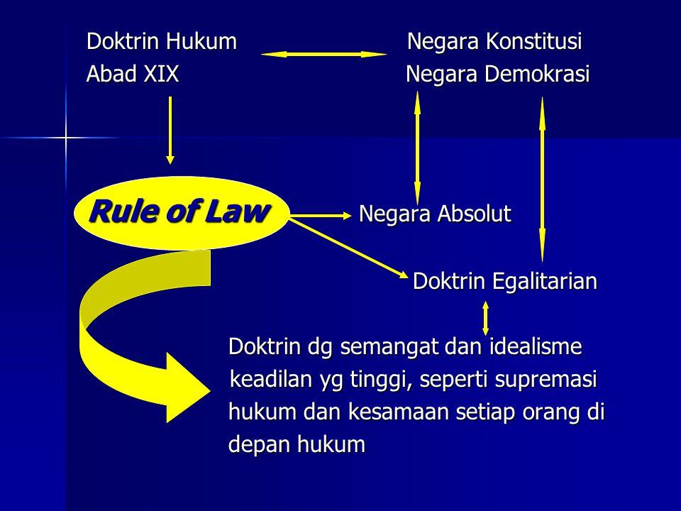 Doktrin Hukum Negara Konstitusi Abad XIX Negara Demokrasi Rule of Law Negara Absolut Doktrin Egalitarian Doktrin Egalitarian Doktrin dg semangat dan i