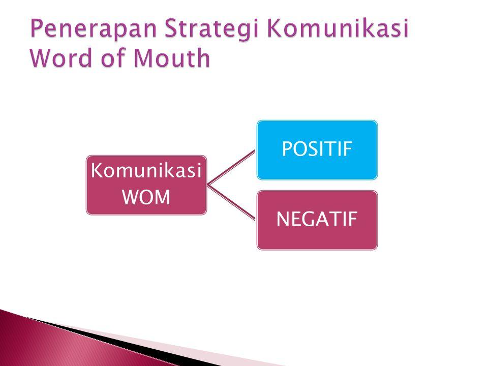 Komunikasi WOM POSITIFNEGATIF
