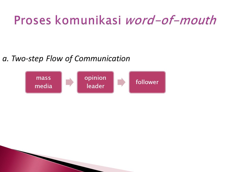 a. Two-step Flow of Communication mass media opinion leader follower