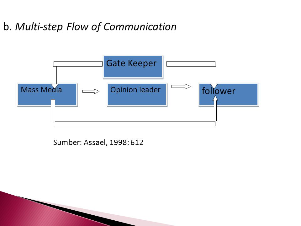 Mass Media Gate Keeper Opinion leader b. Multi-step Flow of Communication Sumber: Assael, 1998: 612