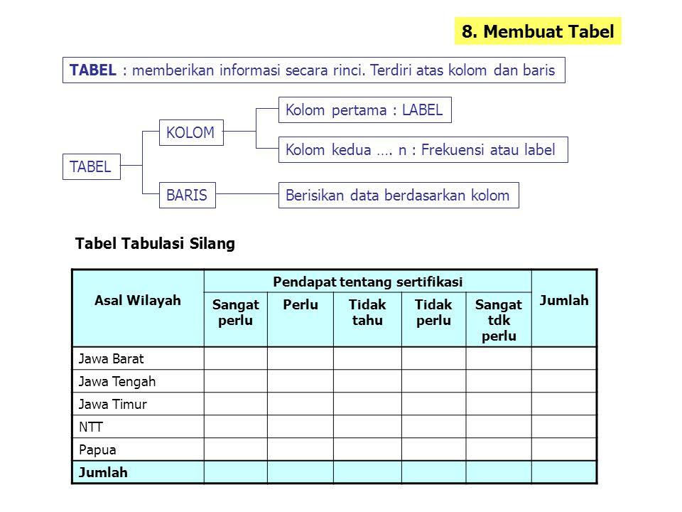 8. Membuat Tabel TABEL : memberikan informasi secara rinci. Terdiri atas kolom dan baris TABEL KOLOM Kolom pertama : LABEL Kolom kedua …. n : Frekuens