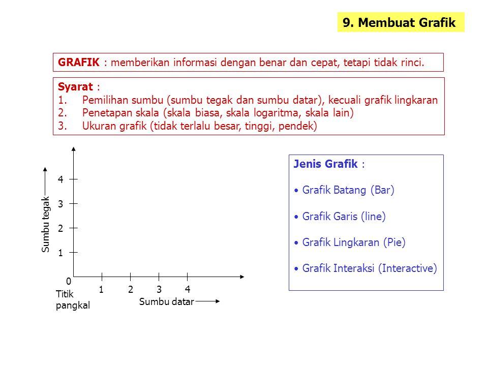 9. Membuat Grafik GRAFIK : memberikan informasi dengan benar dan cepat, tetapi tidak rinci. Syarat : 1.Pemilihan sumbu (sumbu tegak dan sumbu datar),