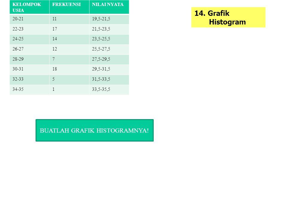 14. Grafik Histogram KELOMPOK USIA FREKUENSINILAI NYATA 20-211119,5-21,5 22-231721,5-23,5 24-251423,5-25,5 26-271225,5-27,5 28-29727,5-29,5 30-311829,
