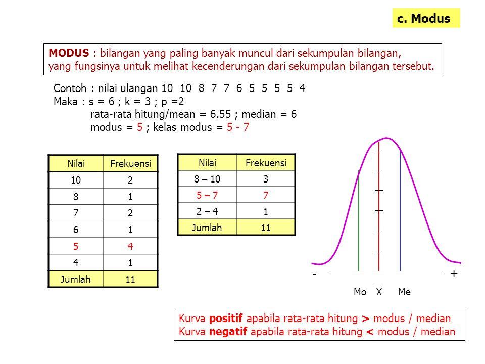 c. Modus MODUS : bilangan yang paling banyak muncul dari sekumpulan bilangan, yang fungsinya untuk melihat kecenderungan dari sekumpulan bilangan ters