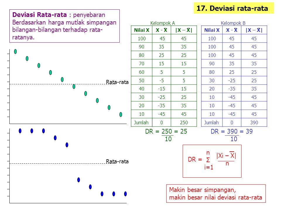 17. Deviasi rata-rata Deviasi Rata-rata : penyebaran Berdasarkan harga mutlak simpangan bilangan-bilangan terhadap rata- ratanya. Nilai XX - X|X – X|
