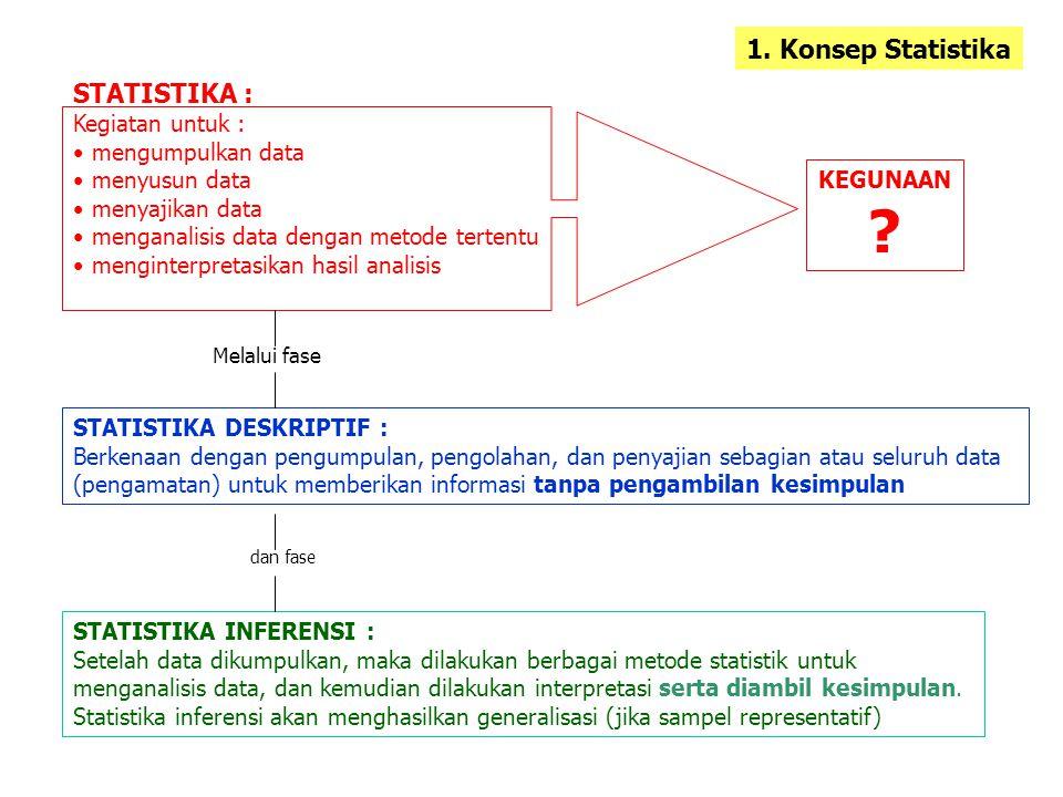 STATISTIKA : Kegiatan untuk : mengumpulkan data menyusun data menyajikan data menganalisis data dengan metode tertentu menginterpretasikan hasil anali